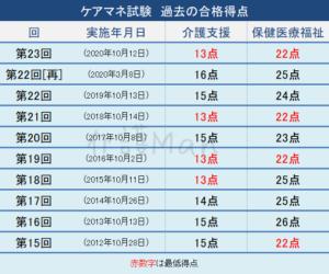 ケアマネ試験過去10回分の合格得点一覧
