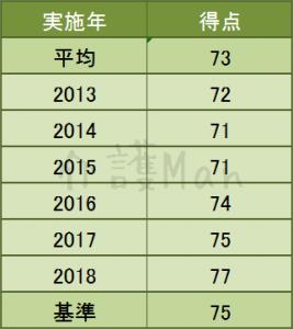 介護福祉士2013-2018年合格得点一覧